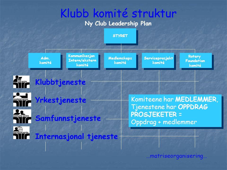 Klubbtjeneste Yrkestjeneste Samfunnstjeneste Internasjonal tjeneste Klubb komité struktur Ny Club Leadership Plan Adm. komité Kommunikasjon Intern/eks