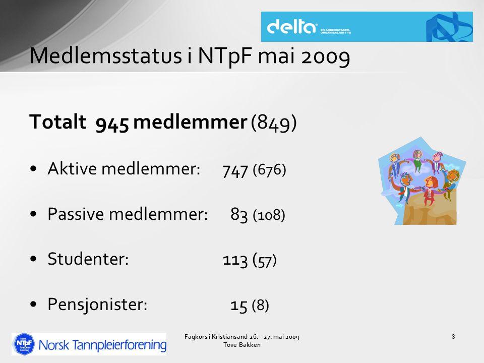 Totalt 945 medlemmer (849) Aktive medlemmer:747 (676) Passive medlemmer: 83 (108) Studenter:113 ( 57) Pensjonister: 15 (8) Medlemsstatus i NTpF mai 2009 8Fagkurs i Kristiansand 26.