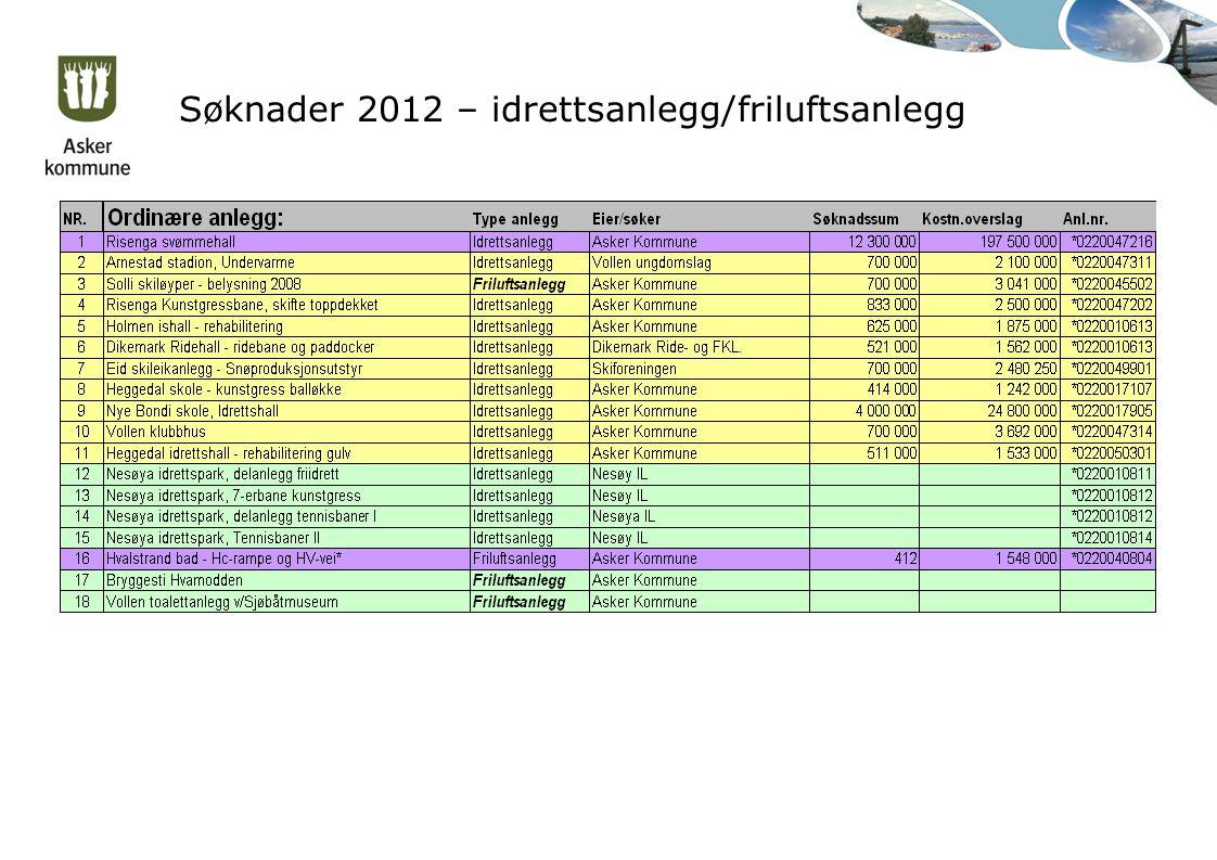 Søknader 2012 – idrettsanlegg/friluftsanlegg