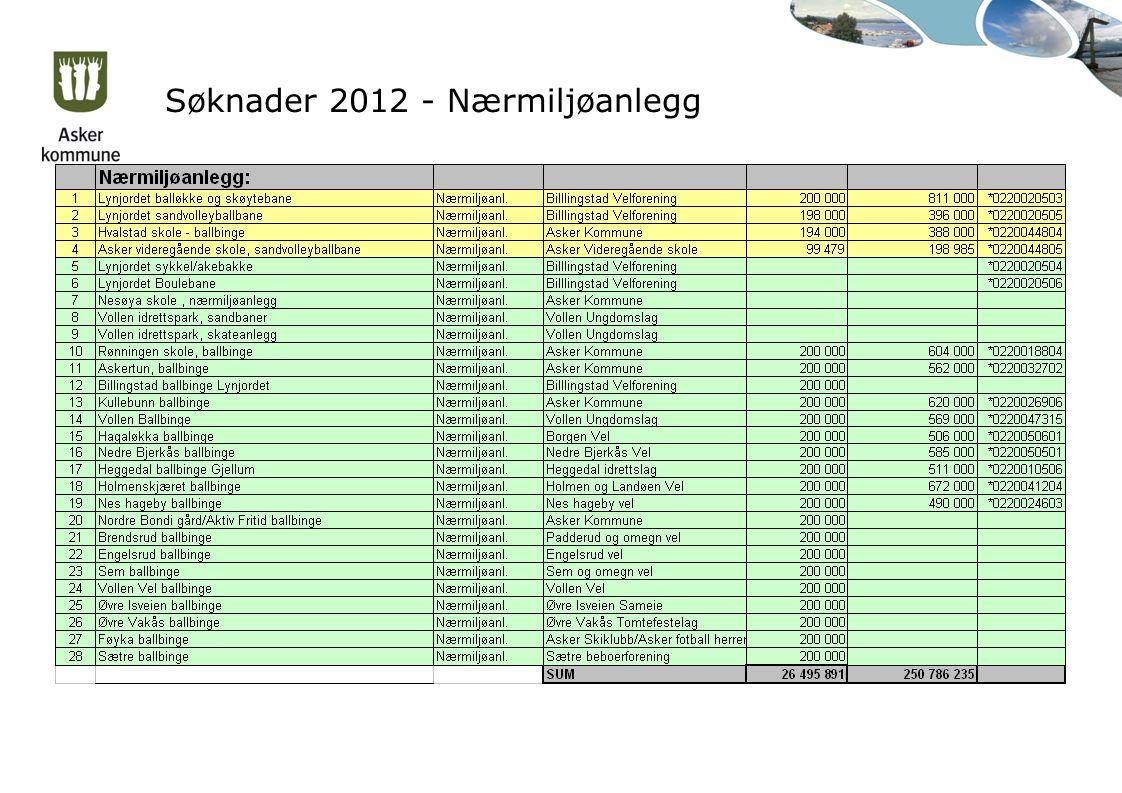 Søknader 2012 - Nærmiljøanlegg