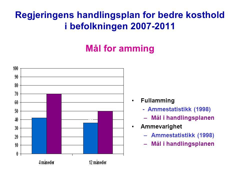 Regjeringens handlingsplan for bedre kosthold i befolkningen 2007-2011 Mål for amming Fullamming - Ammestatistikk (1998) –Mål i handlingsplanen Ammevarighet –Ammestatistikk (1998) –Mål i handlingsplanen 42 70 36 50