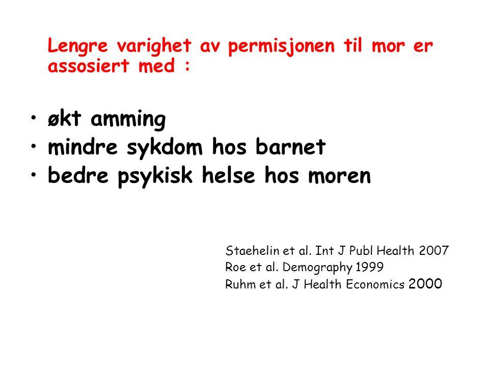 Lengre varighet av permisjonen til mor er assosiert med : økt amming mindre sykdom hos barnet bedre psykisk helse hos moren Staehelin et al. Int J Pub