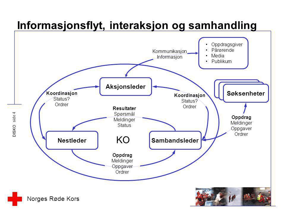 Norges Røde Kors DISKO side 4 Informasjonsflyt, interaksjon og samhandling Aksjonsleder NestlederSambandsleder KO Resultater Spørsmål Meldinger Status