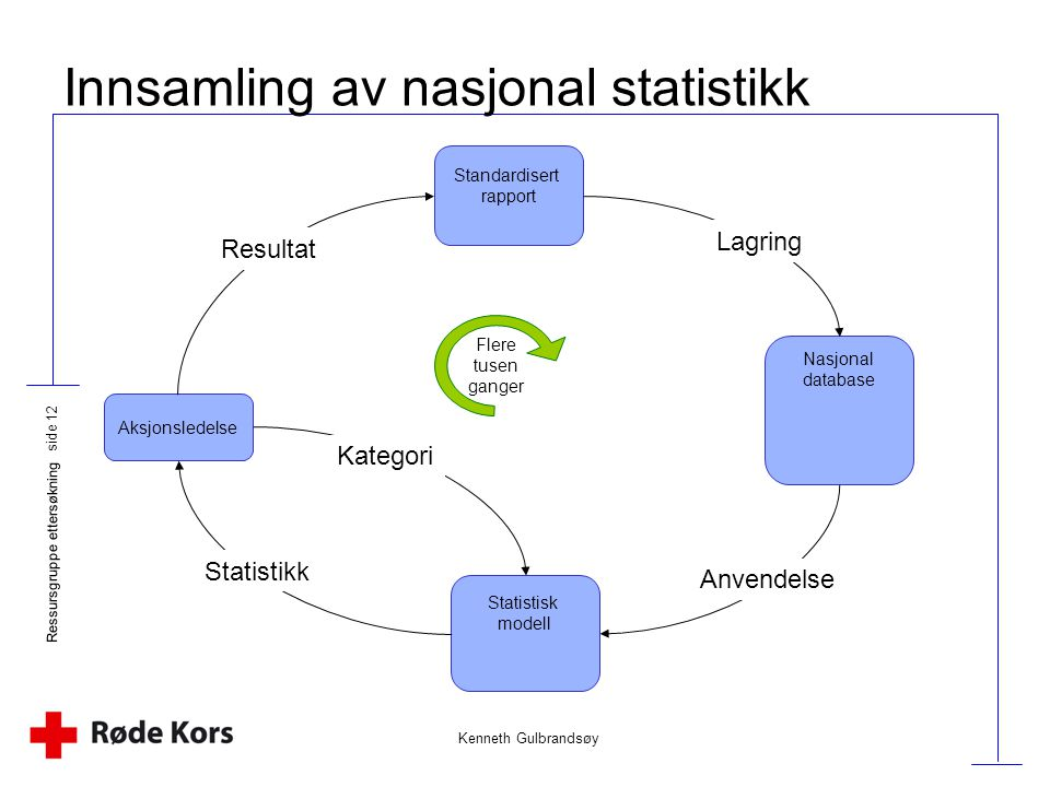 Kenneth Gulbrandsøy Ressursgruppe ettersøkning side 12 Innsamling av nasjonal statistikk Aksjonsledelse Standardisert rapport Nasjonal database Statis