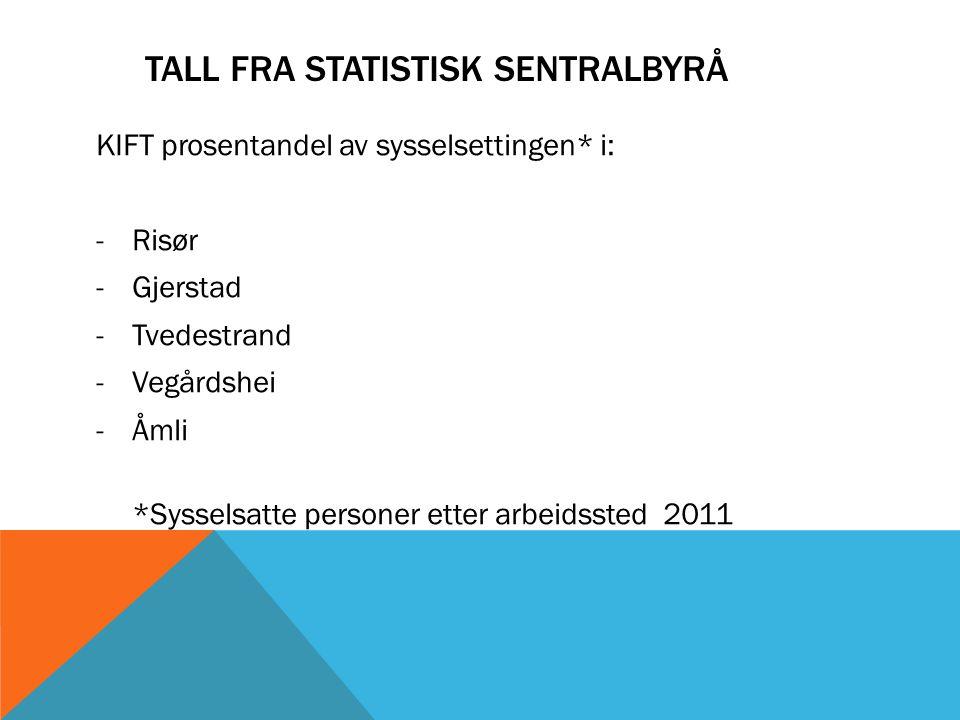 TALL FRA STATISTISK SENTRALBYRÅ KIFT prosentandel av sysselsettingen* i: -Risør -Gjerstad -Tvedestrand -Vegårdshei -Åmli *Sysselsatte personer etter arbeidssted 2011