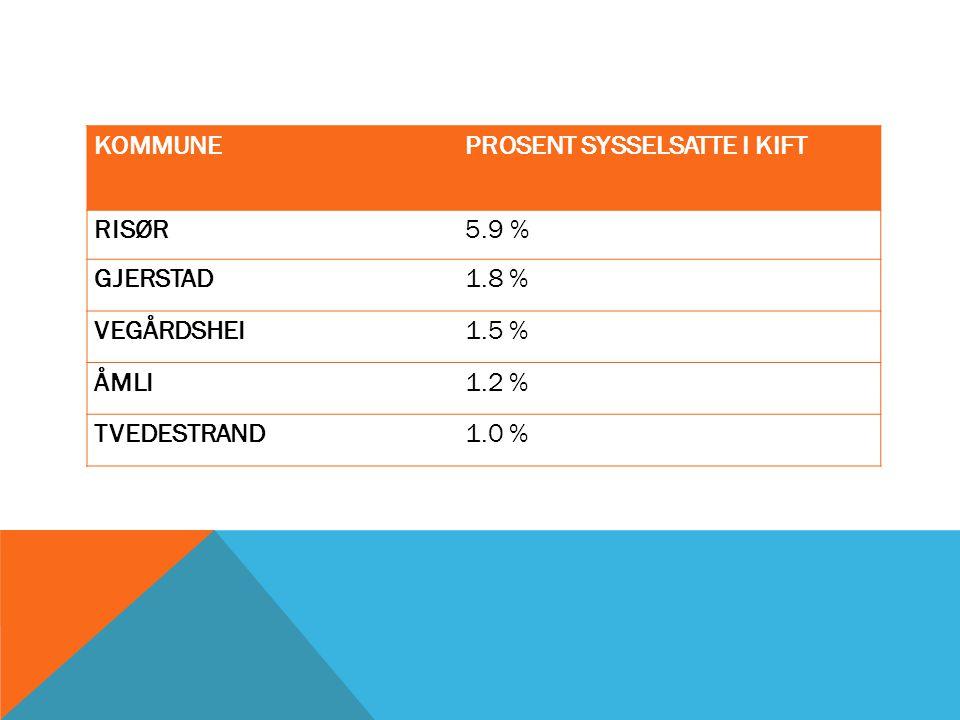 KOMMUNEPROSENT SYSSELSATTE I KIFT RISØR5.9 % GJERSTAD1.8 % VEGÅRDSHEI1.5 % ÅMLI1.2 % TVEDESTRAND1.0 %