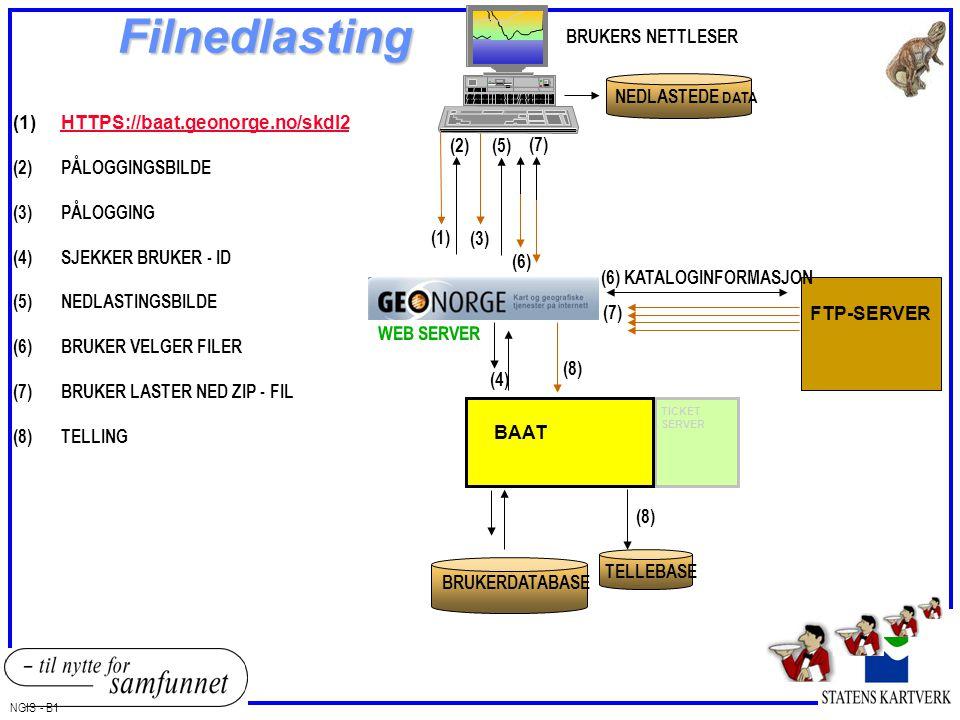 TICKET SERVER BRUKERDATABASE BAAT BRUKERS NETTLESER FTP-SERVER (8) TELLEBASE NGIS - B1 WEB SERVER NEDLASTEDE DATA (1) (2) (3) (5) (6) (7) (1)HTTPS://b
