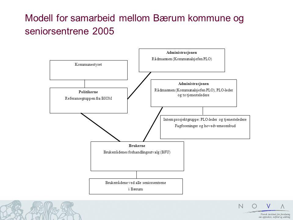 Modell for samarbeid mellom Bærum kommune og seniorsentrene 2005 Politikerne Referansegruppen fra BIOM Kommunestyret Intern prosjektgruppe: PLO-leder