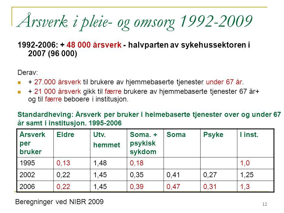 12 Årsverk i pleie- og omsorg 1992-2009 1992-2006: + 48 000 årsverk - halvparten av sykehussektoren i 2007 (96 000) Derav: + 27.000 årsverk til brukere av hjemmebaserte tjenester under 67 år.