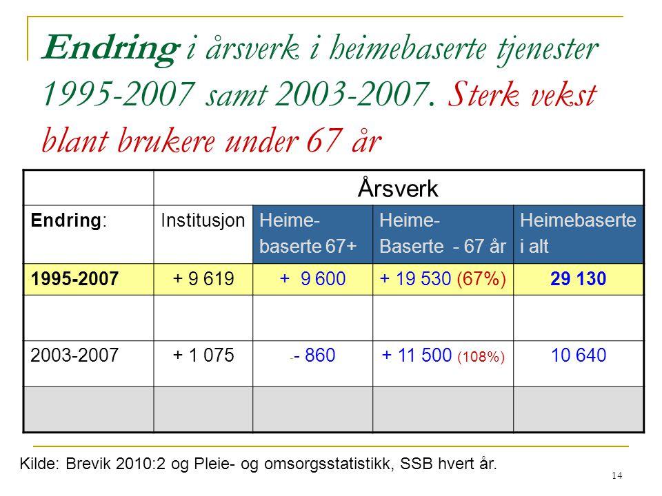 14 Endring i årsverk i heimebaserte tjenester 1995-2007 samt 2003-2007.