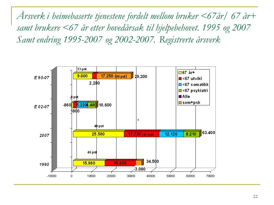 22 Årsverk i heimebaserte tjenestene fordelt mellom bruker <67år/ 67 år+ samt brukere <67 år etter hovedårsak til hjelpebehovet.