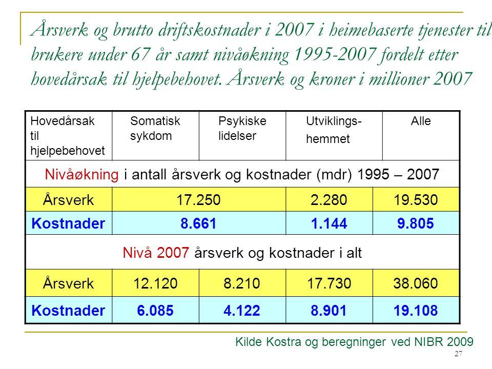 27 Årsverk og brutto driftskostnader i 2007 i heimebaserte tjenester til brukere under 67 år samt nivåøkning 1995-2007 fordelt etter hovedårsak til hjelpebehovet.