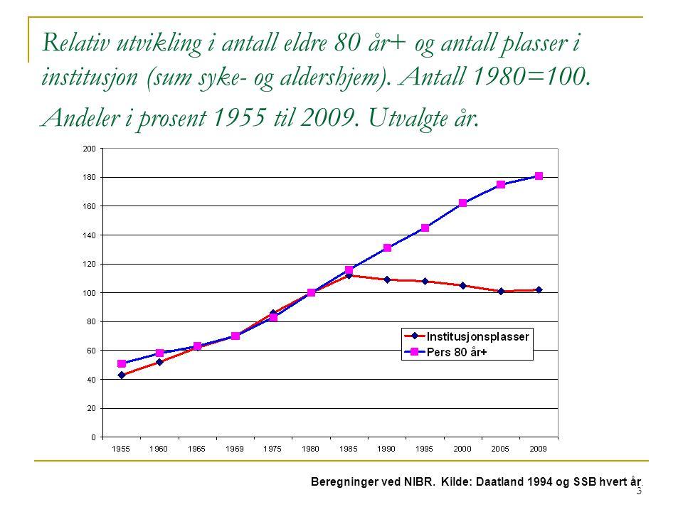 3 Relativ utvikling i antall eldre 80 år+ og antall plasser i institusjon (sum syke- og aldershjem).