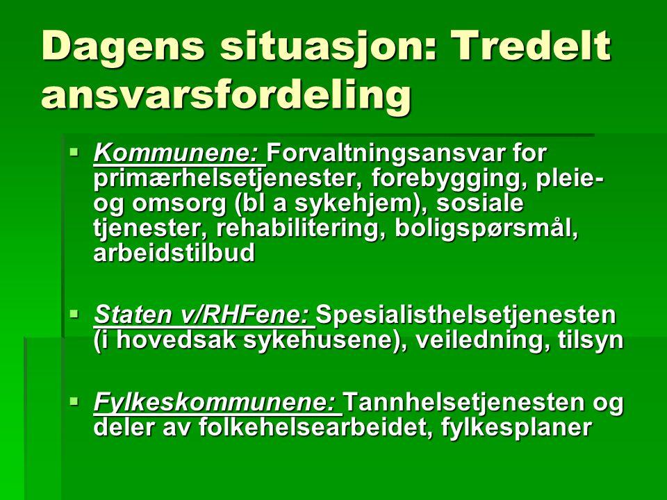 Dagens situasjon: Tredelt ansvarsfordeling  Kommunene: Forvaltningsansvar for primærhelsetjenester, forebygging, pleie- og omsorg (bl a sykehjem), so