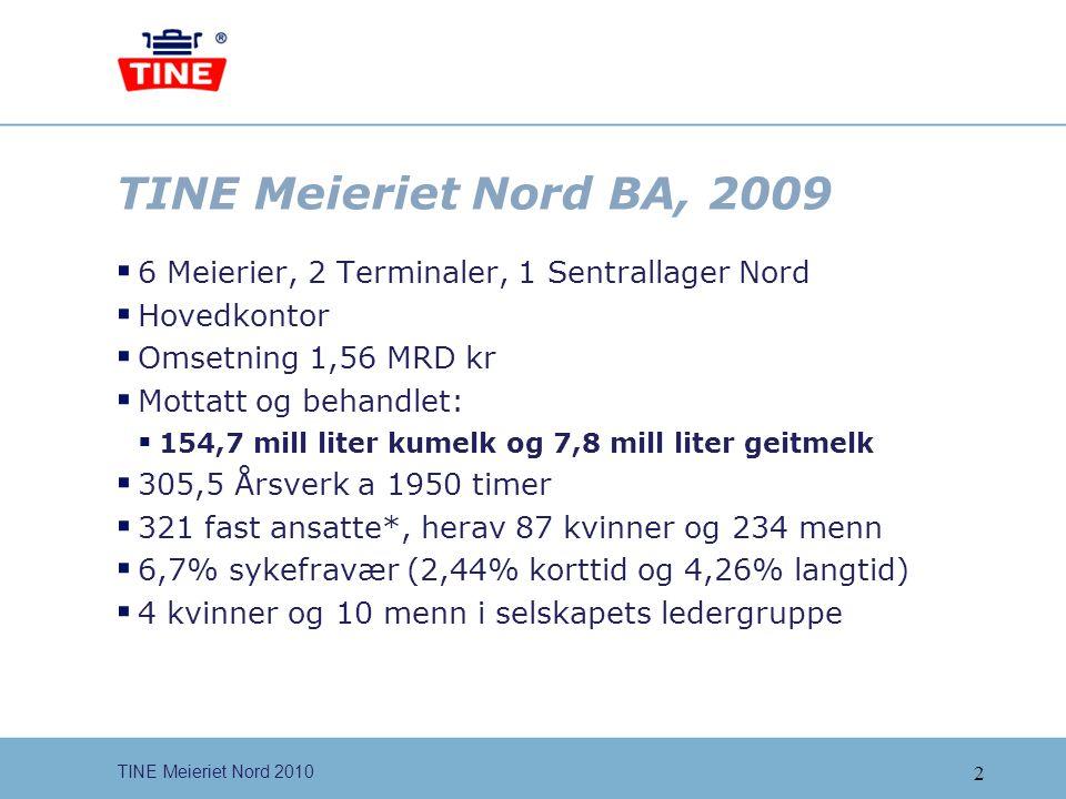 3 TINE Meieriet Nord 2010 TINE Meieriene 2009  5 regionselskaper, TMØ, TMS, TMV, TMiN og TMN  Hovedkontor TINE BA  Omsetning 18,9 MRD kr  Mottatt og behandlet:  1437 millioner liter kumelk og 20 millioner liter geitmelk  4701 fast ansatte (1632 kvinner og 3069 menn)  4.141 årsverk a 1950 timer  7,4% sykefravær (74.815 dagsverk)