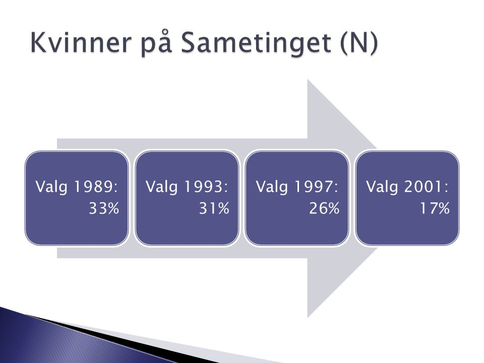 Valg 1989: 33% Valg 1993: 31% Valg 1997: 26% Valg 2001: 17%