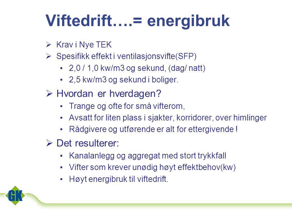 Viftedrift….= energibruk  Krav i Nye TEK  Spesifikk effekt i ventilasjonsvifte(SFP) ▪2,0 / 1,0 kw/m3 og sekund, (dag/ natt) ▪2,5 kw/m3 og sekund i b