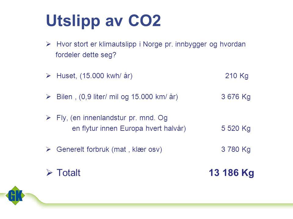 Utslipp av CO2  Hvor stort er klimautslipp i Norge pr. innbygger og hvordan fordeler dette seg?  Huset, (15.000 kwh/ år) 210 Kg  Bilen, (0,9 liter/
