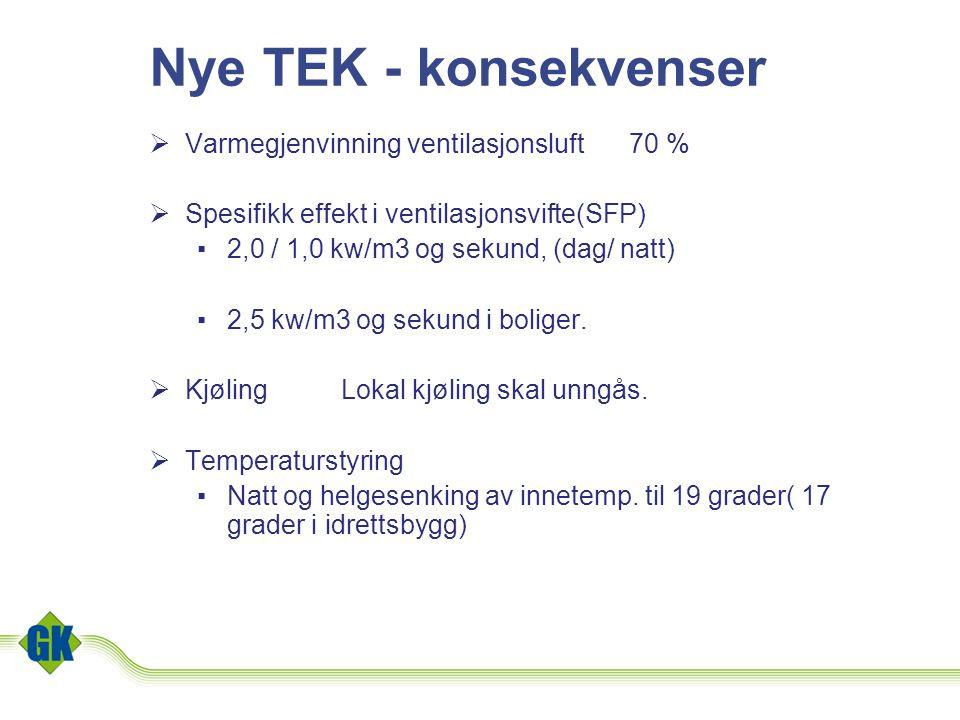 Nye TEK - konsekvenser  Varmegjenvinning ventilasjonsluft70 %  Spesifikk effekt i ventilasjonsvifte(SFP) ▪2,0 / 1,0 kw/m3 og sekund, (dag/ natt) ▪2,