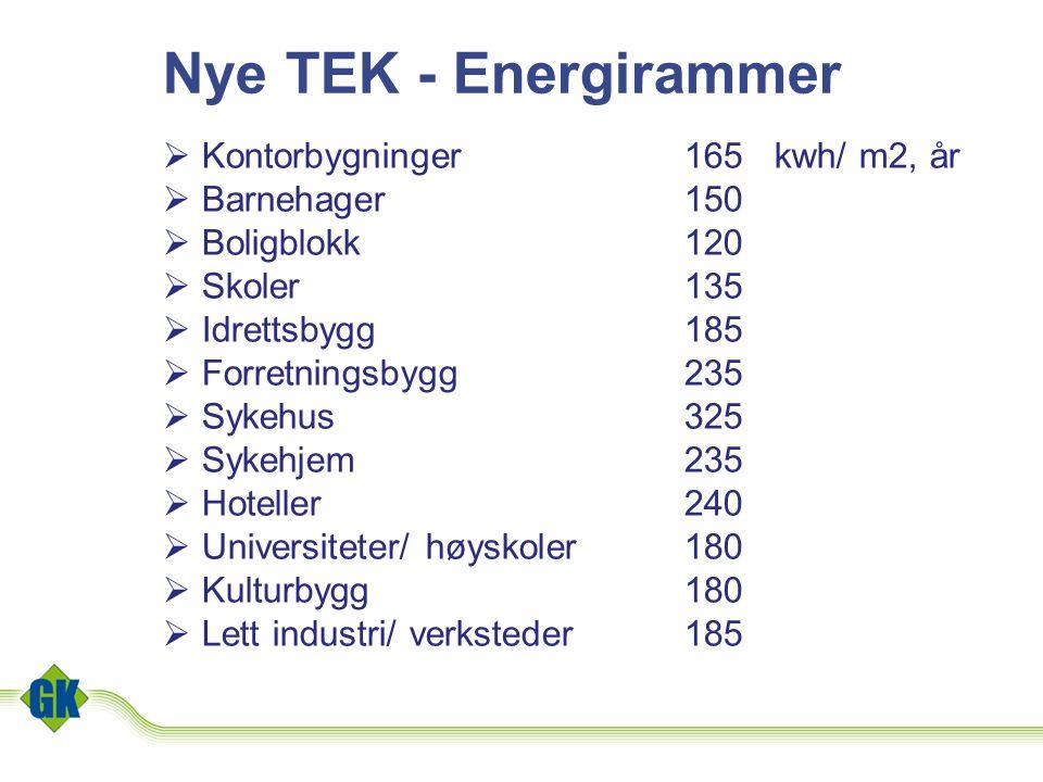 Nye TEK - Energirammer  Kontorbygninger165 kwh/ m2, år  Barnehager150  Boligblokk120  Skoler135  Idrettsbygg185  Forretningsbygg235  Sykehus325