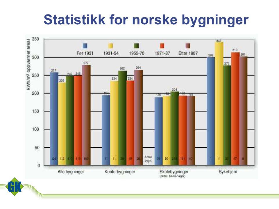 Statistikk for norske bygninger