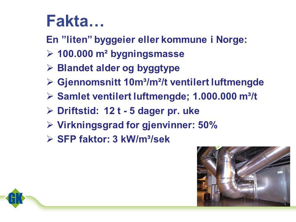 """Fakta… En """"liten"""" byggeier eller kommune i Norge:  100.000 m² bygningsmasse  Blandet alder og byggtype  Gjennomsnitt 10m³/m²/t ventilert luftmengde"""