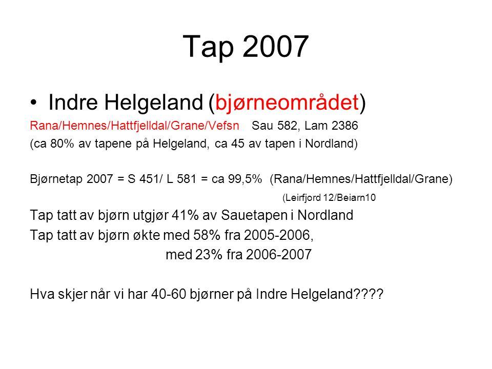 Tap 2007 Indre Helgeland (bjørneområdet) Rana/Hemnes/Hattfjelldal/Grane/Vefsn Sau 582, Lam 2386 (ca 80% av tapene på Helgeland, ca 45 av tapen i Nordland) Bjørnetap 2007 = S 451/ L 581 = ca 99,5% (Rana/Hemnes/Hattfjelldal/Grane) (Leirfjord 12/Beiarn10 Tap tatt av bjørn utgjør 41% av Sauetapen i Nordland Tap tatt av bjørn økte med 58% fra 2005-2006, med 23% fra 2006-2007 Hva skjer når vi har 40-60 bjørner på Indre Helgeland
