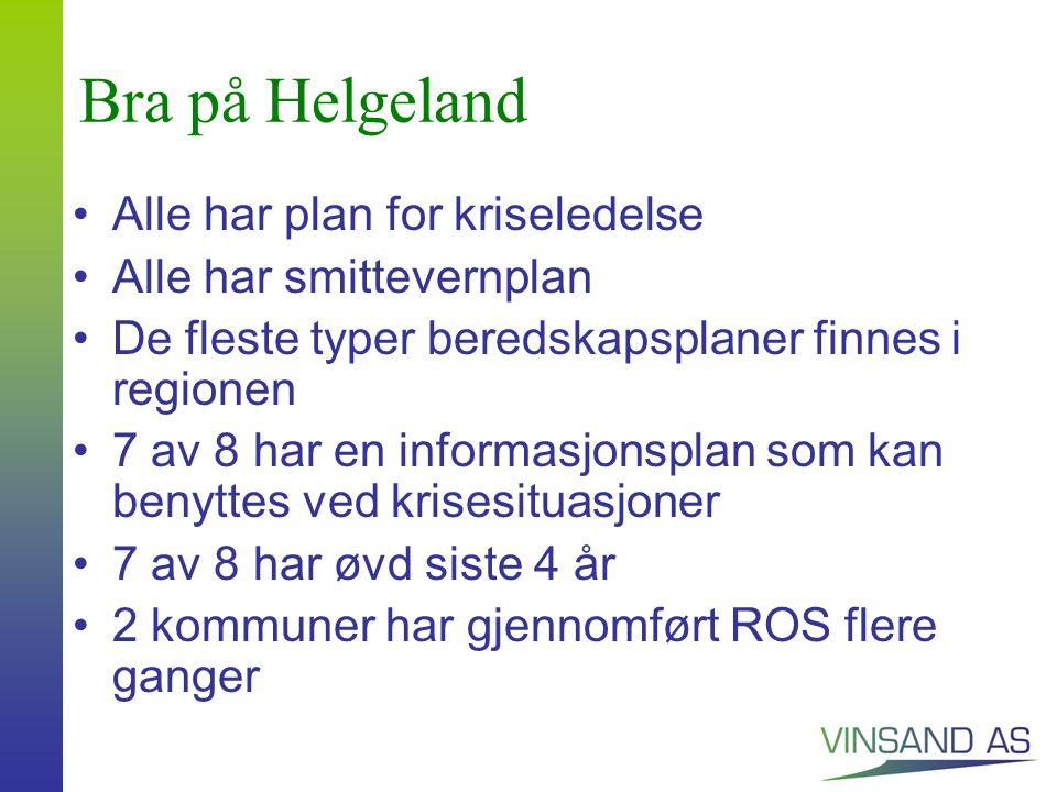 Bra på Helgeland Alle har plan for kriseledelse Alle har smittevernplan De fleste typer beredskapsplaner finnes i regionen 7 av 8 har en informasjonsplan som kan benyttes ved krisesituasjoner 7 av 8 har øvd siste 4 år 2 kommuner har gjennomført ROS flere ganger