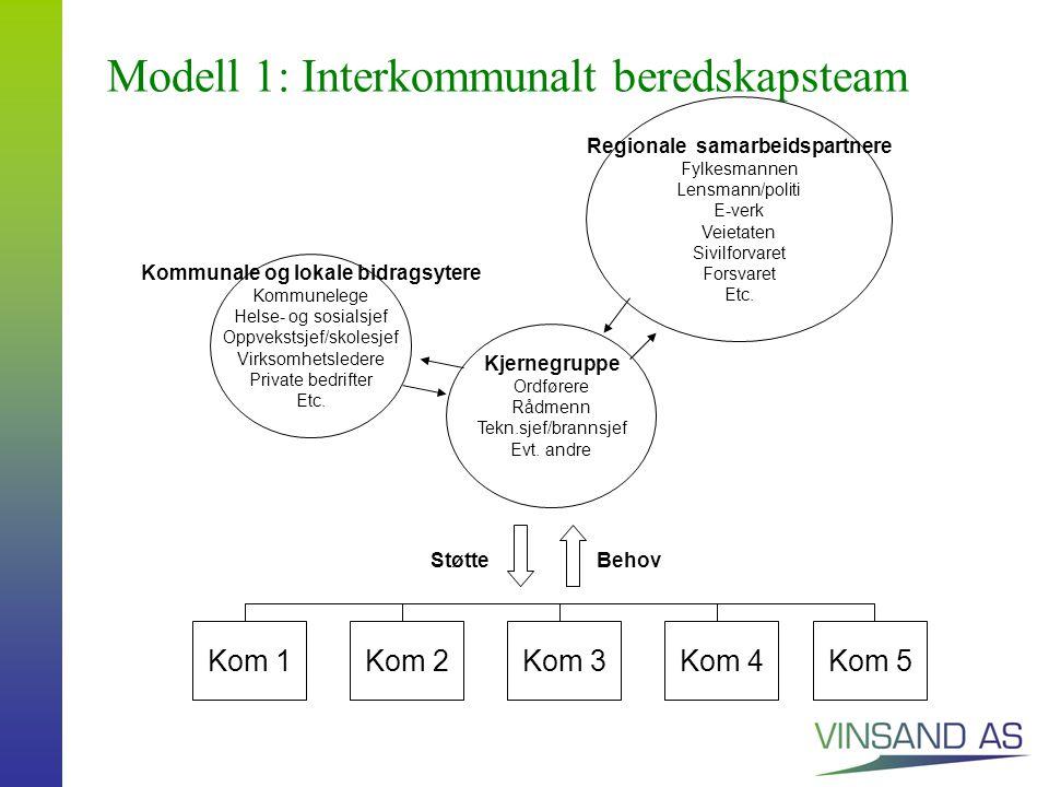 Modell 1: Interkommunalt beredskapsteam Kjernegruppe Ordførere Rådmenn Tekn.sjef/brannsjef Evt.