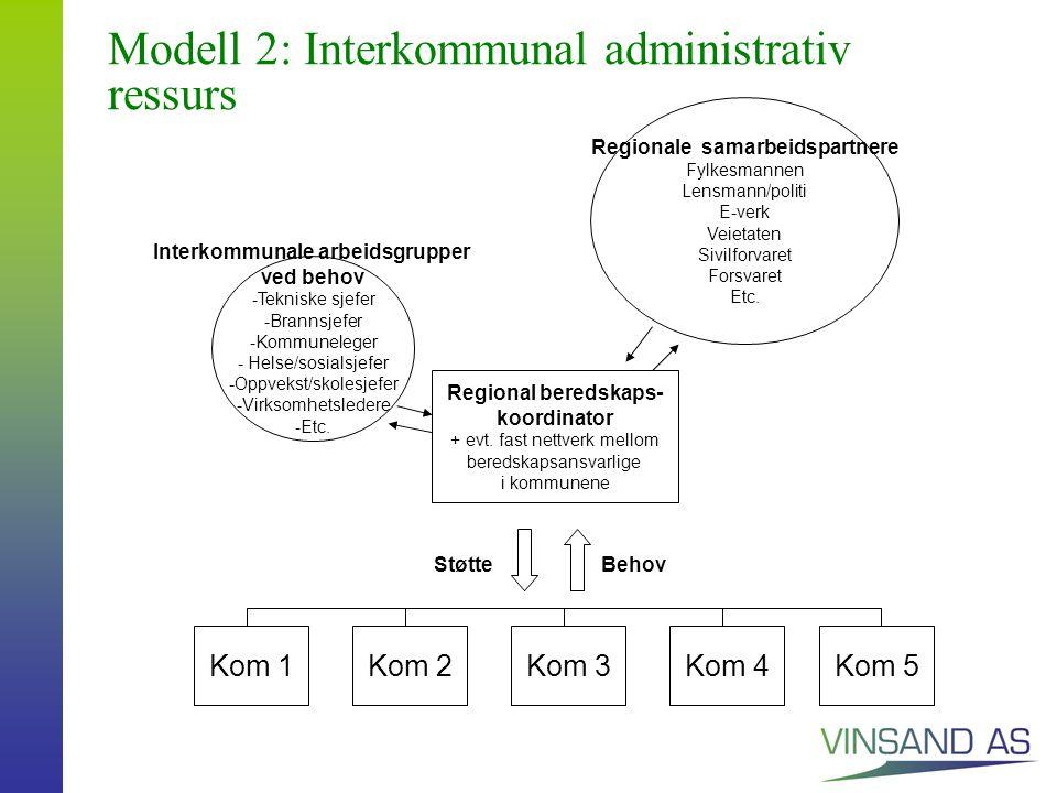 Modell 2: Interkommunal administrativ ressurs Interkommunale arbeidsgrupper ved behov -Tekniske sjefer -Brannsjefer -Kommuneleger - Helse/sosialsjefer -Oppvekst/skolesjefer -Virksomhetsledere -Etc.