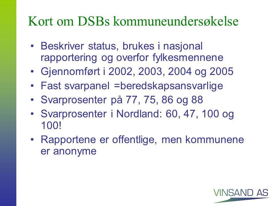 Kort om DSBs kommuneundersøkelse Beskriver status, brukes i nasjonal rapportering og overfor fylkesmennene Gjennomført i 2002, 2003, 2004 og 2005 Fast svarpanel =beredskapsansvarlige Svarprosenter på 77, 75, 86 og 88 Svarprosenter i Nordland: 60, 47, 100 og 100.