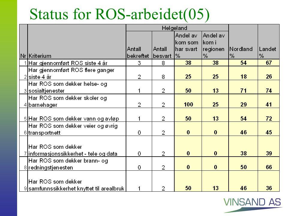 Status for ROS-arbeidet(05)