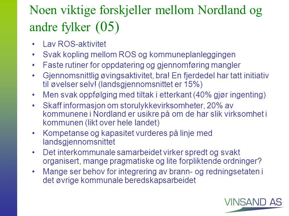 Noen viktige forskjeller mellom Nordland og andre fylker (05) Lav ROS-aktivitet Svak kopling mellom ROS og kommuneplanleggingen Faste rutiner for oppdatering og gjennomføring mangler Gjennomsnittlig øvingsaktivitet, bra.