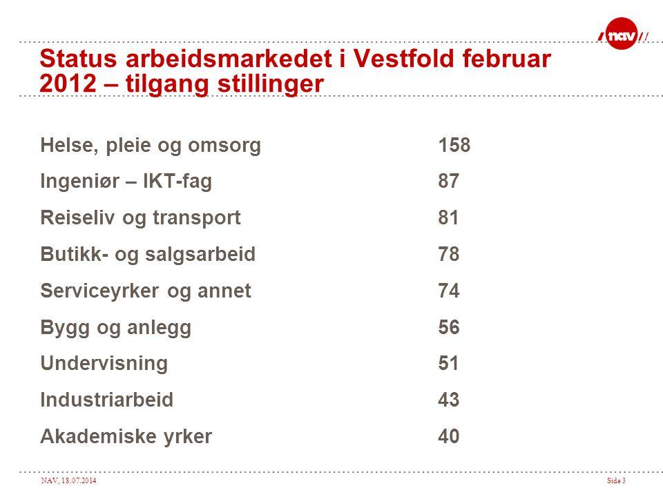 NAV, 18.07.2014Side 3 Status arbeidsmarkedet i Vestfold februar 2012 – tilgang stillinger Helse, pleie og omsorg158 Ingeniør – IKT-fag87 Reiseliv og t