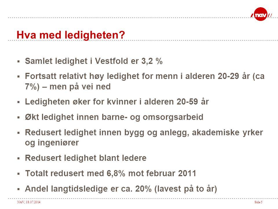 NAV, 18.07.2014Side 5 Hva med ledigheten?  Samlet ledighet i Vestfold er 3,2 %  Fortsatt relativt høy ledighet for menn i alderen 20-29 år (ca 7%) –