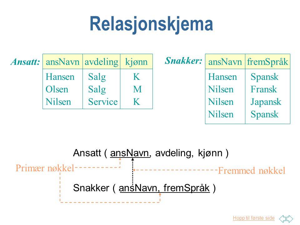 Hopp til første side Relasjonsdatabase n All informasjon er lagret i tabeller n En tabell kalles en relasjon Relasjonsnavn:Attributt 1Attributt 2Attributt 3 n En rad kalles også et tuppel n Rekkefølgen på radene spiller ingen rolle