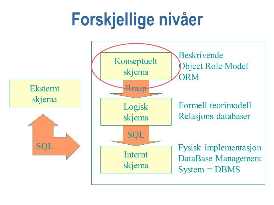 Forskjellige nivåer Konseptuelt skjema Logisk skjema Internt skjema Beskrivende Object Role Model ORM Formell teorimodell Relasjons databaser Fysisk implementasjon DataBase Management System = DBMS Eksternt skjema SQL Rmap SQL