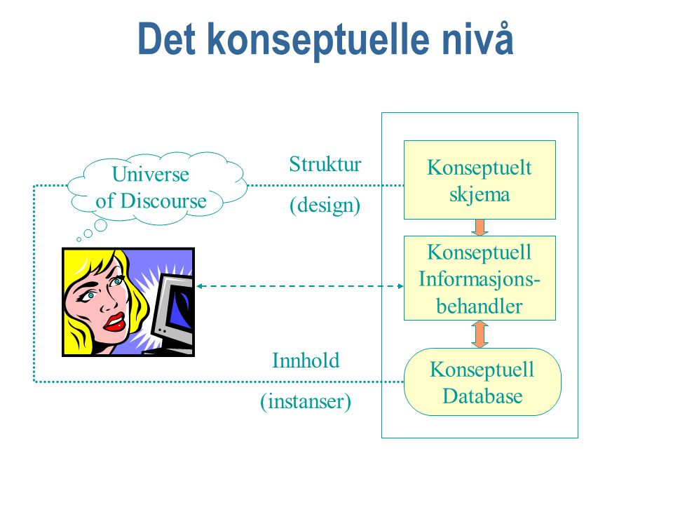 Forskjellige nivåer Konseptuelt skjema Logisk skjema Internt skjema Beskrivende Object Role Model ORM Formell teorimodell Relasjons databaser Fysisk implementasjon DataBase Management System = DBMS Eksternt skjema SQL Rmap SQL