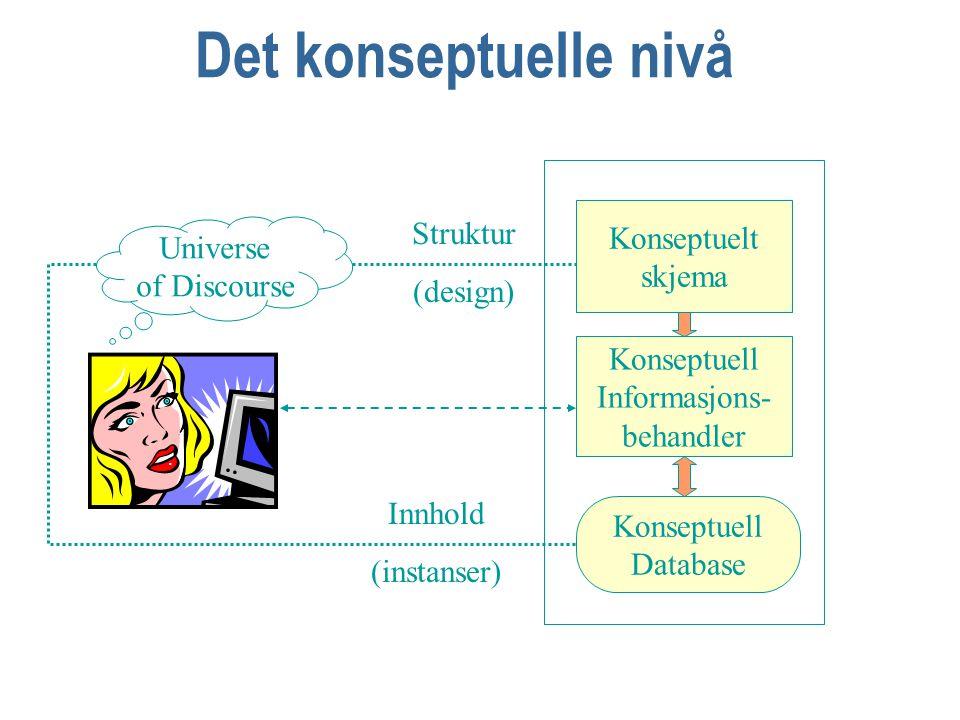 Det konseptuelle nivå Konseptuelt skjema Konseptuell Informasjons- behandler Konseptuell Database Universe of Discourse Struktur (design) Innhold (instanser)