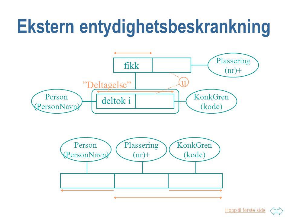 """Hopp til første side Nøsting Person (PersonNavn) Plassering (nr)+ KonkGren (kode) deltok i fikk """"Deltagelse"""""""