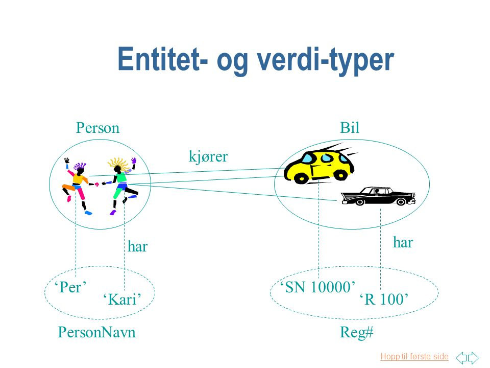Hopp til første side Entitet- og verdi-typer PersonBil 'Per' 'Kari' 'SN 10000' 'R 100' PersonNavnReg# kjører har