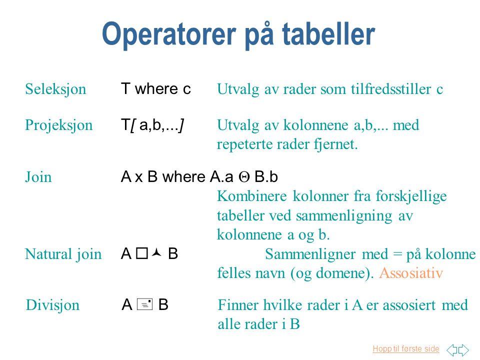 Hopp til første side Operatorer på tabeller Seleksjon T where c Utvalg av rader som tilfredsstiller c Projeksjon T[ a,b,...] Utvalg av kolonnene a,b,...