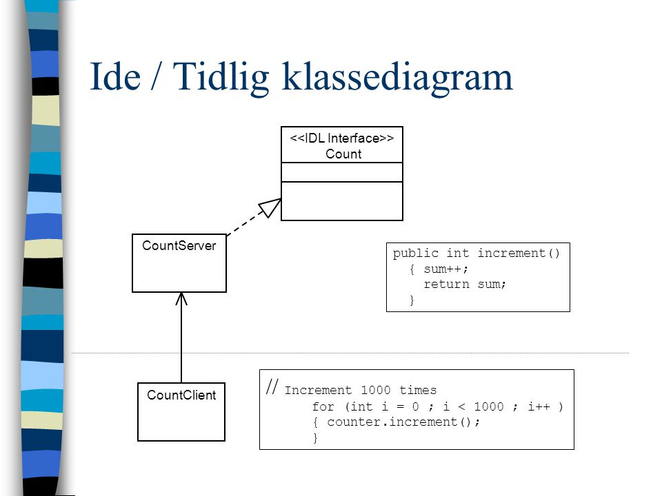 Ide / Tidlig klassediagram CountServer CountClient Count > // Increment 1000 times for (int i = 0 ; i < 1000 ; i++ ) { counter.increment(); } public int increment() { sum++; return sum; }