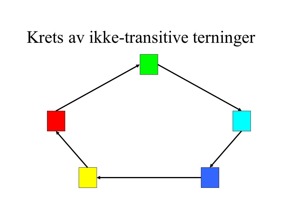 Krets av ikke-transitive terninger