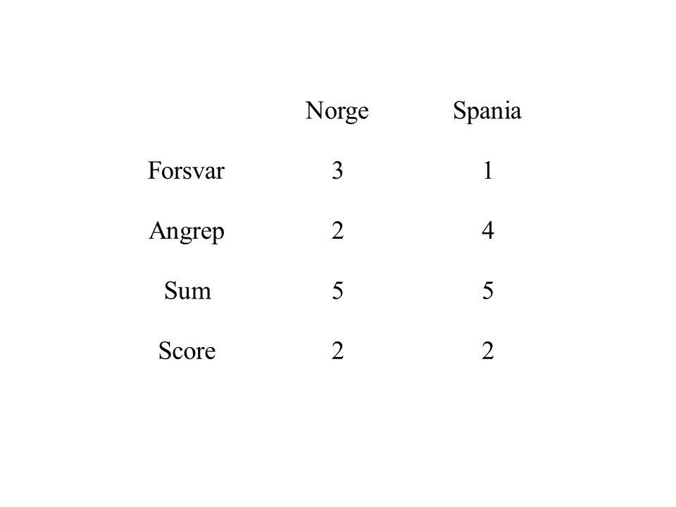 NorgeSpania Forsvar31 Angrep24 Sum55 Score22
