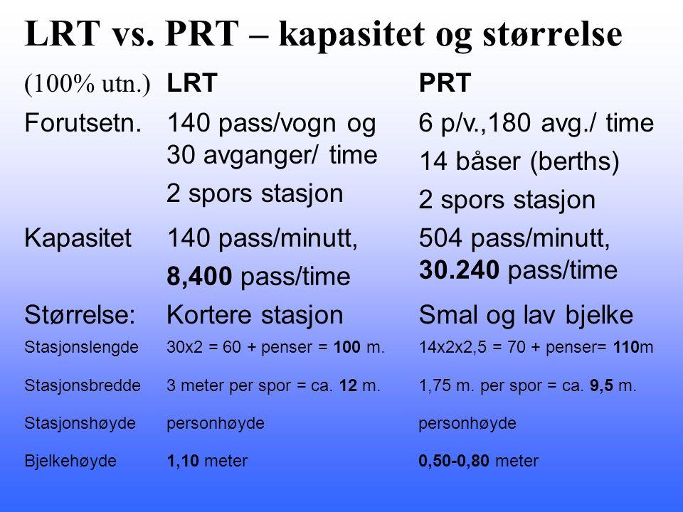 LRT vs. PRT – kapasitet og størrelse (100% utn.) LRTPRT Forutsetn.140 pass/vogn og 30 avganger/ time 2 spors stasjon 6 p/v.,180 avg./ time 14 båser (b