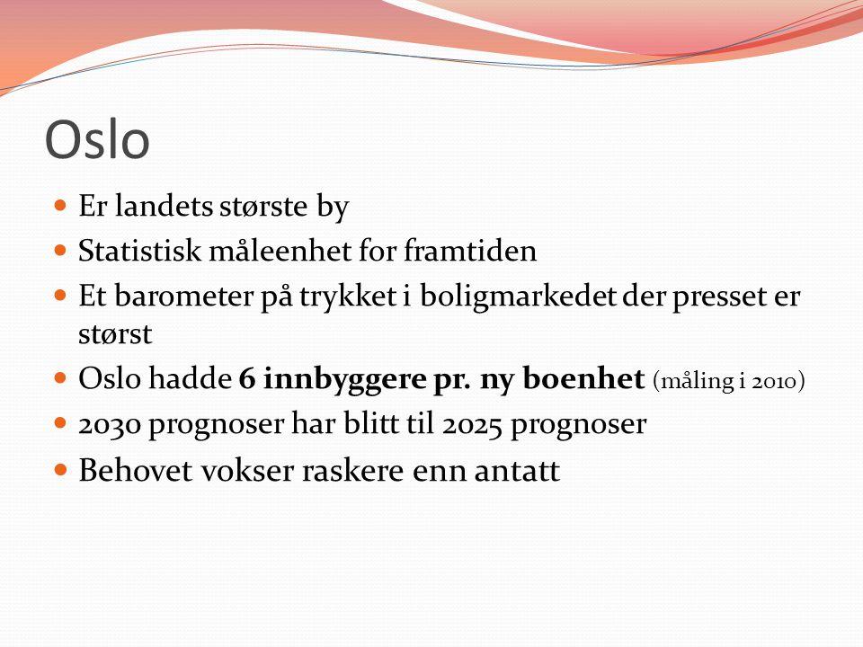 Oslo Er landets største by Statistisk måleenhet for framtiden Et barometer på trykket i boligmarkedet der presset er størst Oslo hadde 6 innbyggere pr