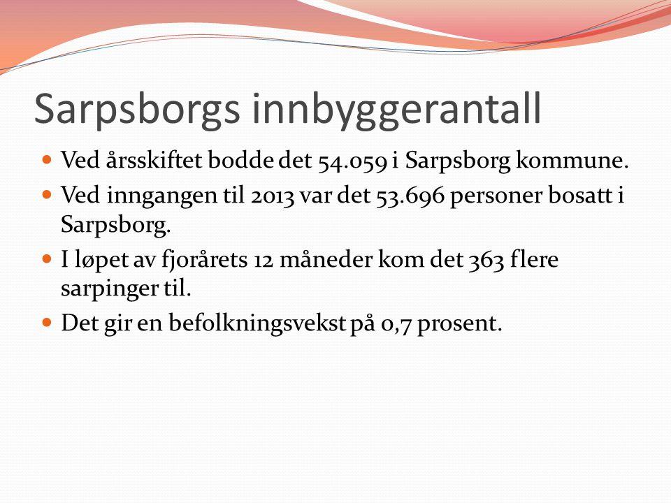 Sarpsborgs innbyggerantall Ved årsskiftet bodde det 54.059 i Sarpsborg kommune. Ved inngangen til 2013 var det 53.696 personer bosatt i Sarpsborg. I l