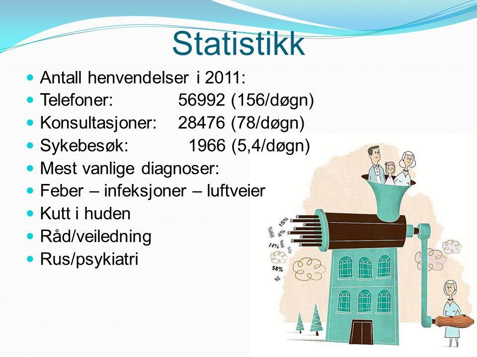 Statistikk Antall henvendelser i 2011: Telefoner: 56992 (156/døgn) Konsultasjoner: 28476 (78/døgn) Sykebesøk: 1966 (5,4/døgn) Mest vanlige diagnoser: