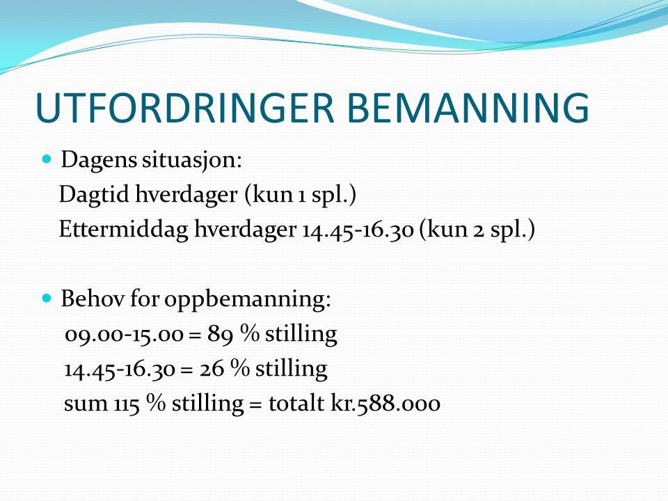 UTFORDRINGER BEMANNING Dagens situasjon: Dagtid hverdager (kun 1 spl.) Ettermiddag hverdager 14.45-16.30 (kun 2 spl.) Behov for oppbemanning: 09.00-15